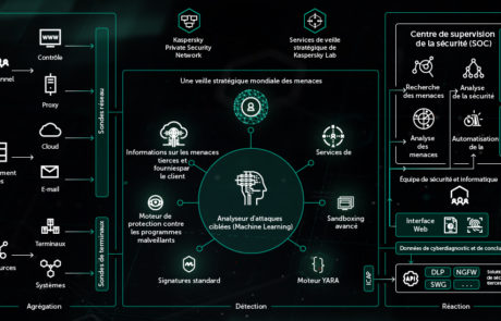 Kaspersky Anti-Targeted attack platform