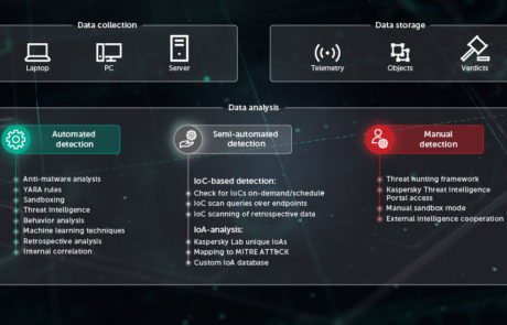 Kaspersky EDR Endpoint Detection and Response