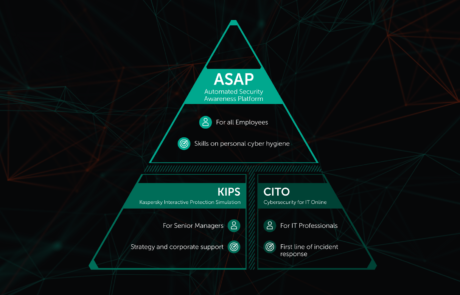 Offre Kaspersky Security Awareness