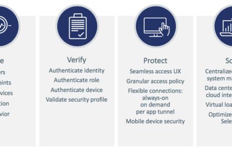 Diagram Zero Trust Pulse Secure: voir, vérifier, protéger, gérer