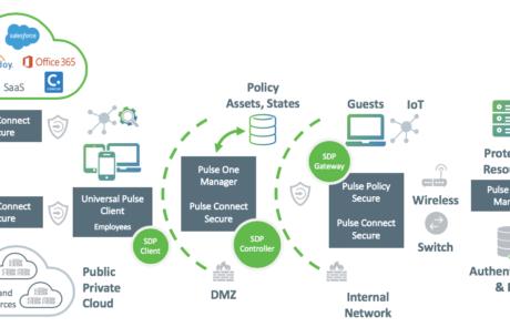 Diagramme Pulse Secure - Secure Access pour environnements hybrides