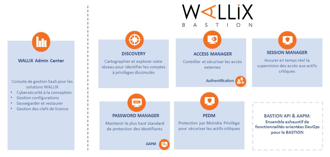 Wallix Bastion Platform